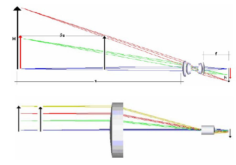 华周测控带您了解机器视觉远心镜头的常见技术参数